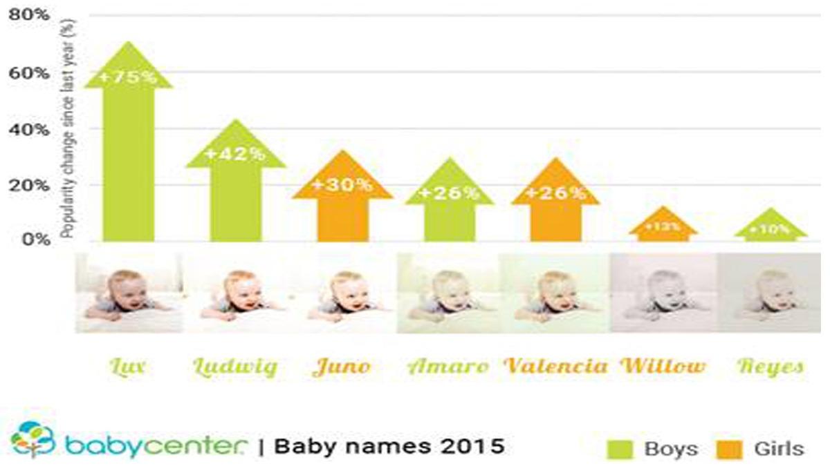 baby names babycenter graph 2015