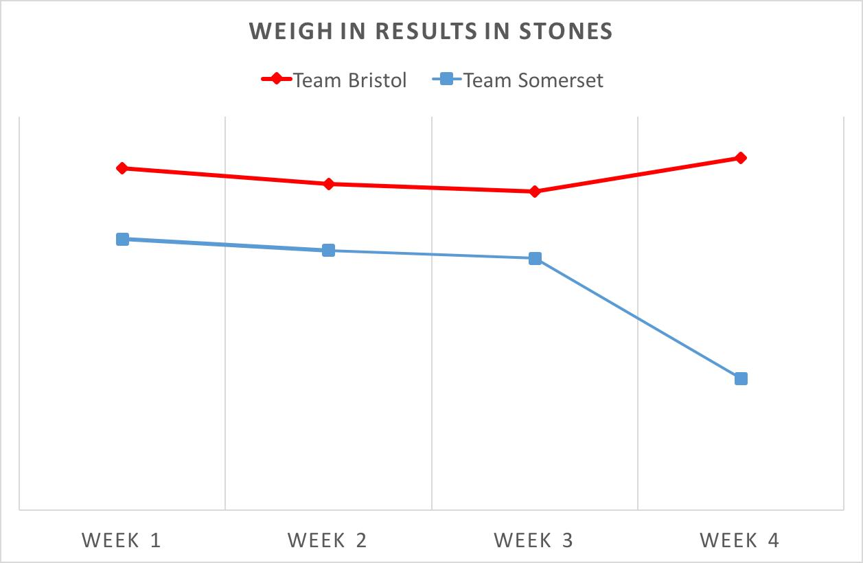 Weigh in week 4