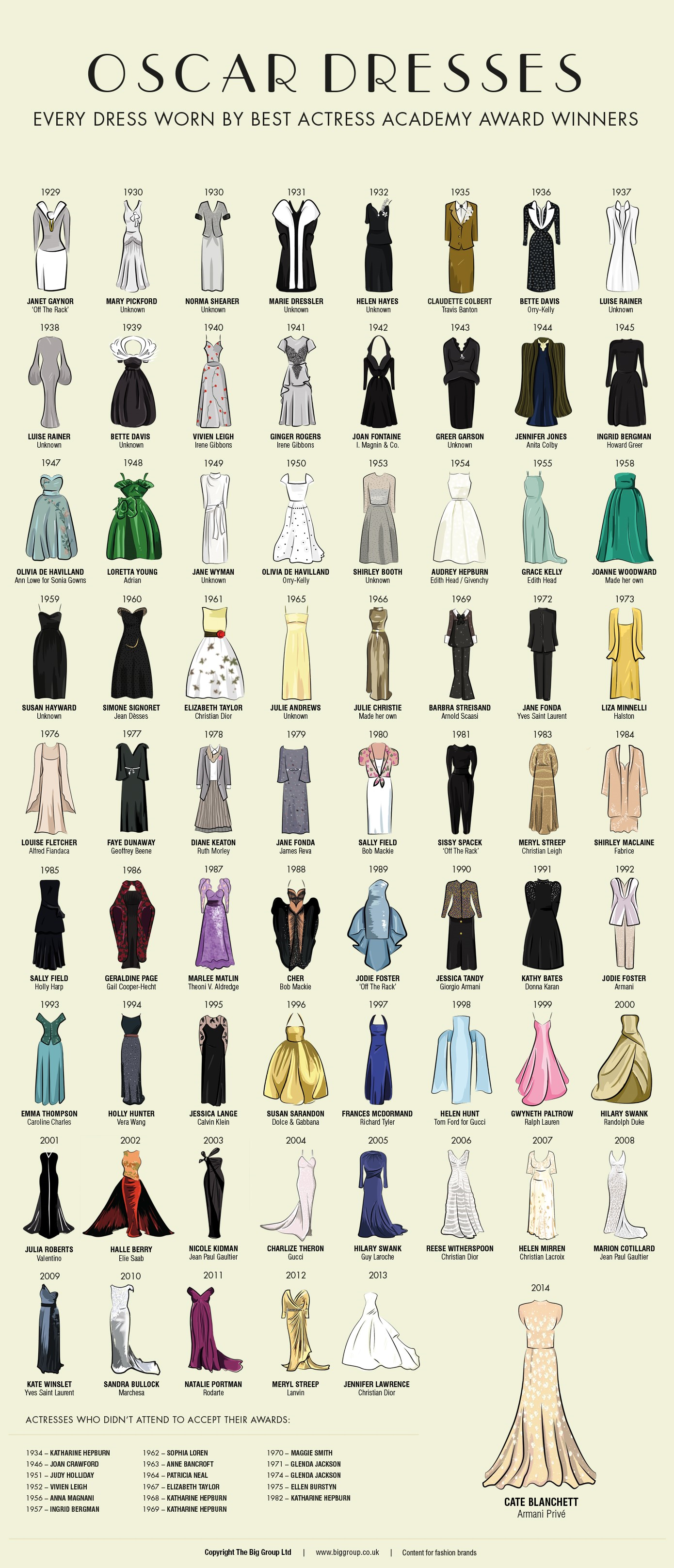 oscar dresses through time