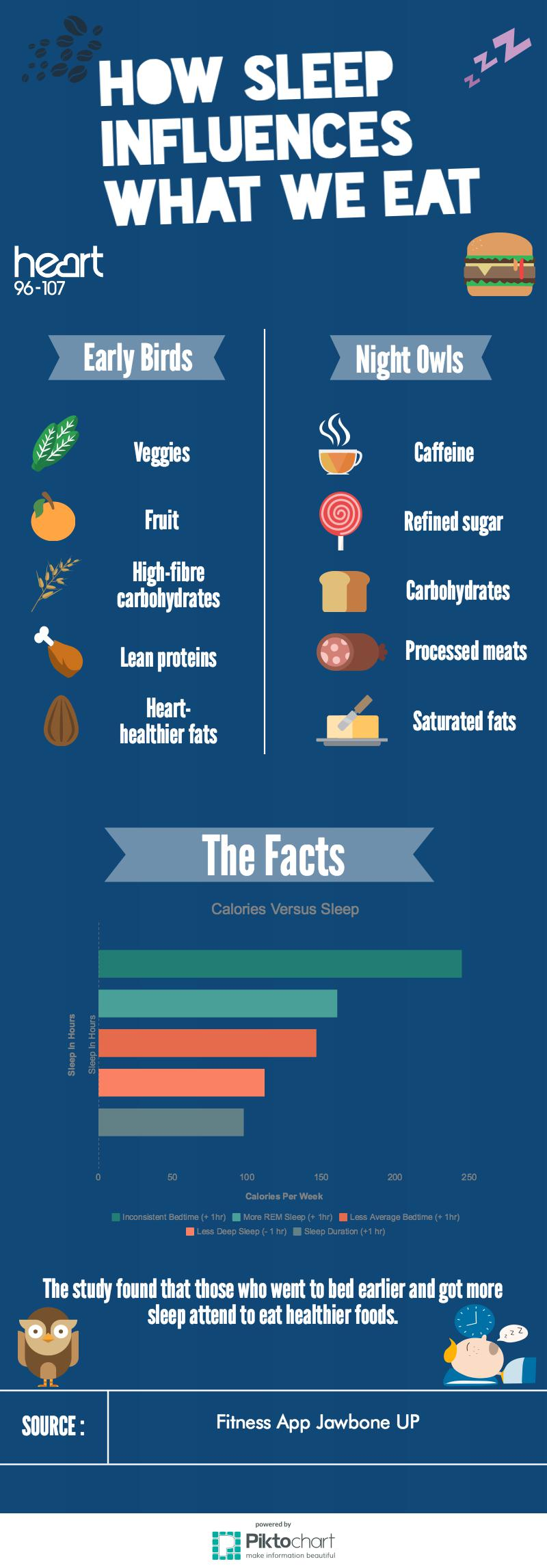 How sleep influences what we eat