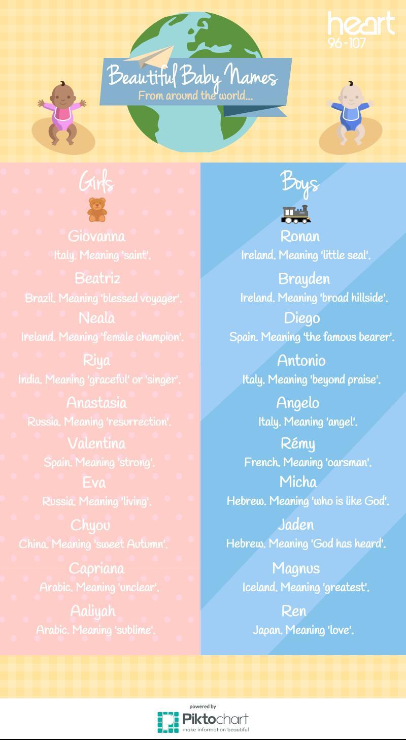beautiful baby names from around the world infogra