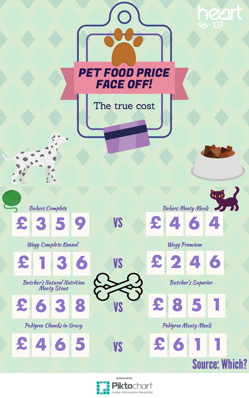 Cost of pet food infographic 2