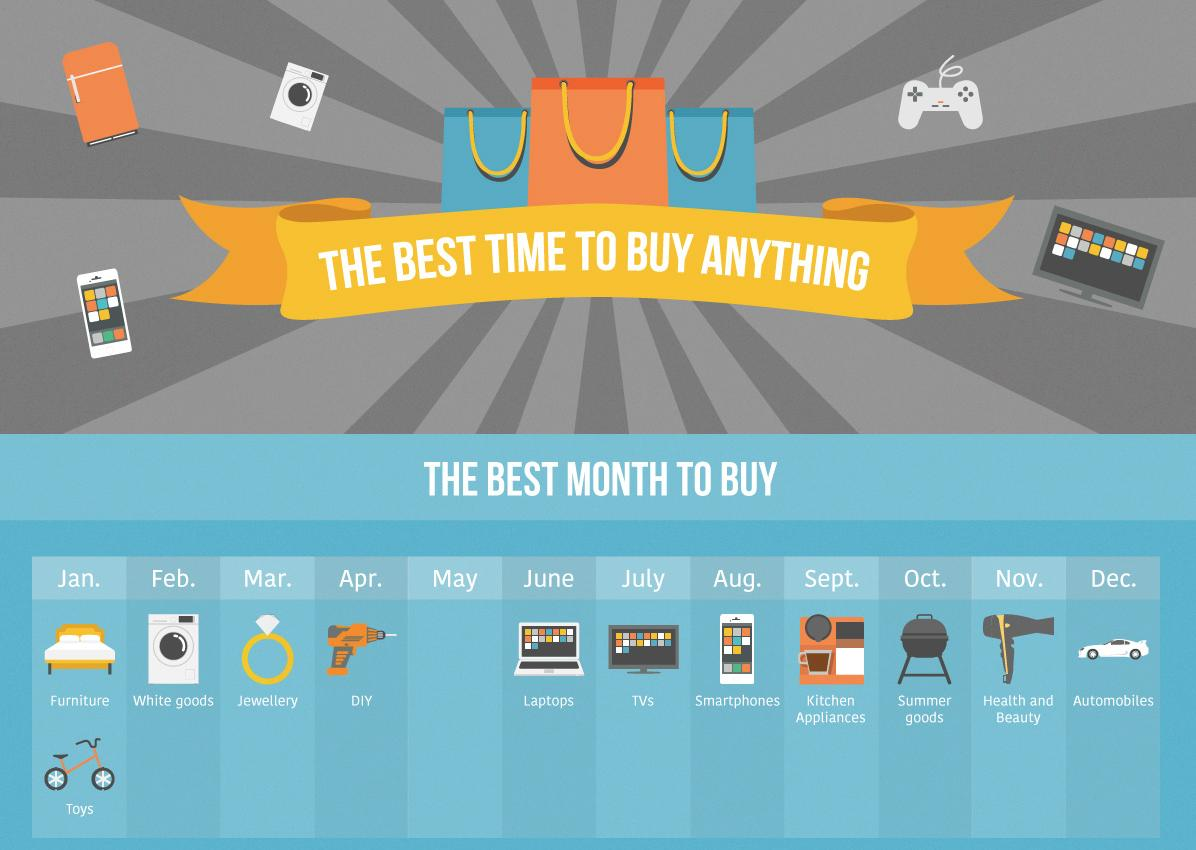 The Best Time To Buy Anything infographic break do