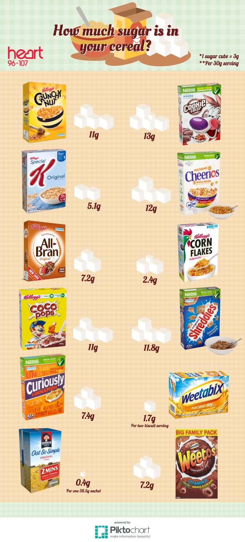 how much sugar is in your cereal? Infographic