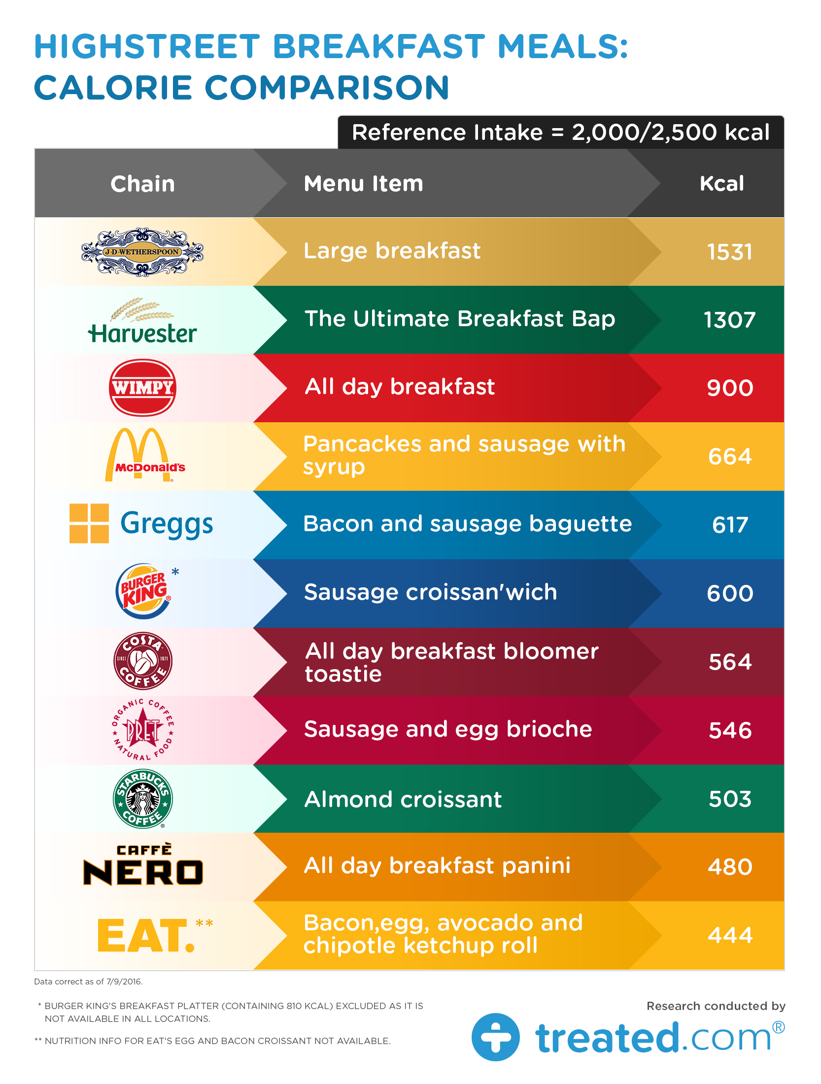 High Street Chain Breakfasts: How Unhealthy Can Th