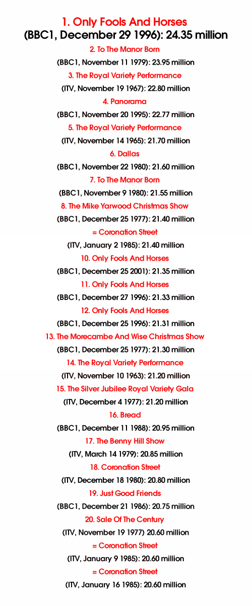 Most Watched TV Shows