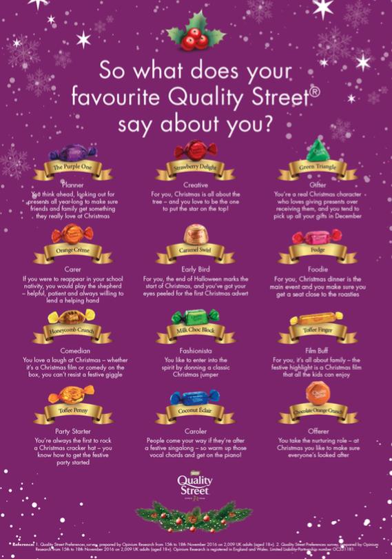 What Does Your Favourite Quality Street Say About