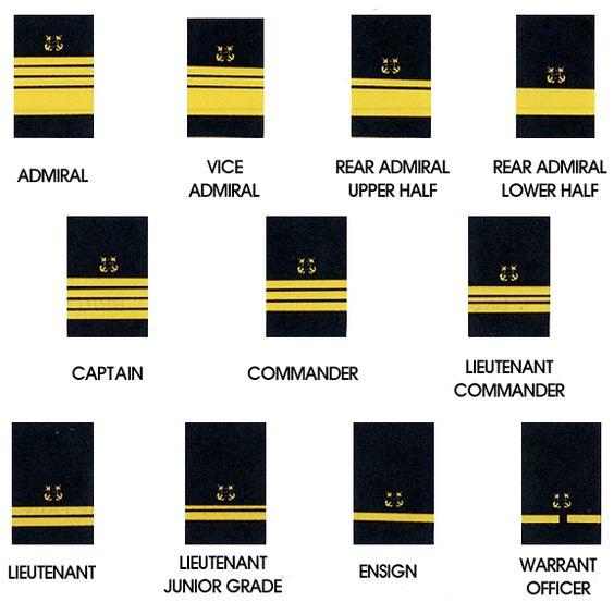 Naval Officer Rankings