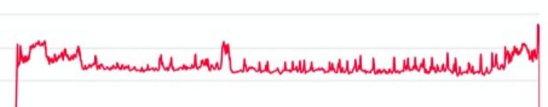 Ed's Heart Rate at 50 Shades