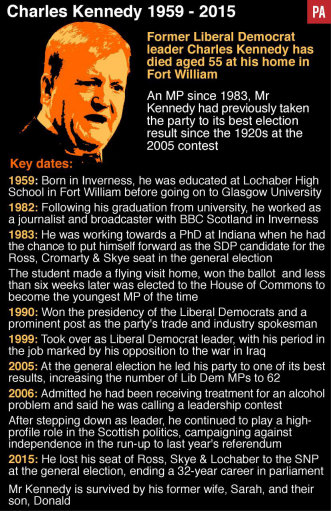 Charles Kennedy facts