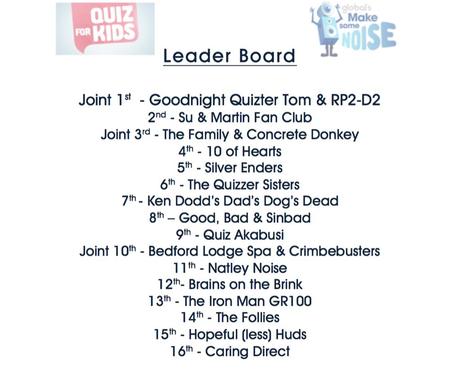 Quiz 4 Kids at Channels Golf Club