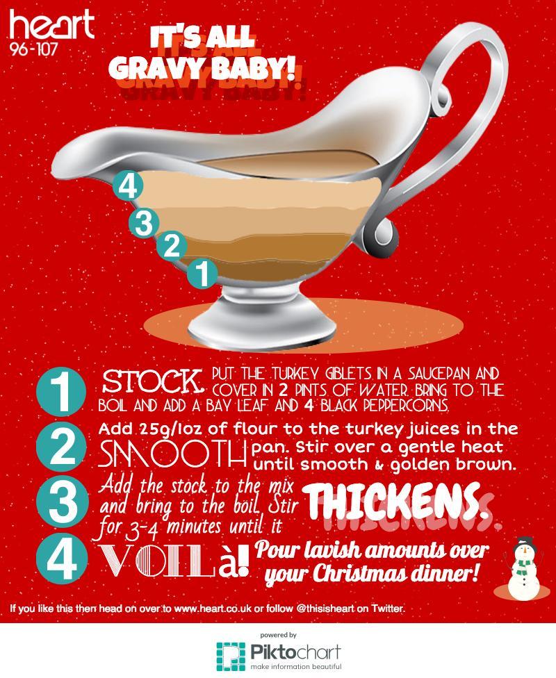 Hearts Gravy guide
