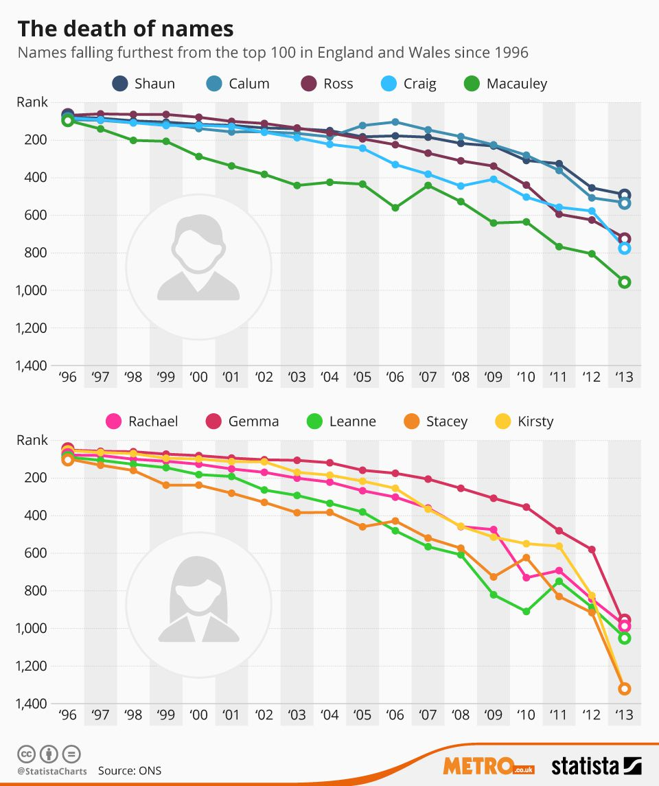 the death of names stats graph metro