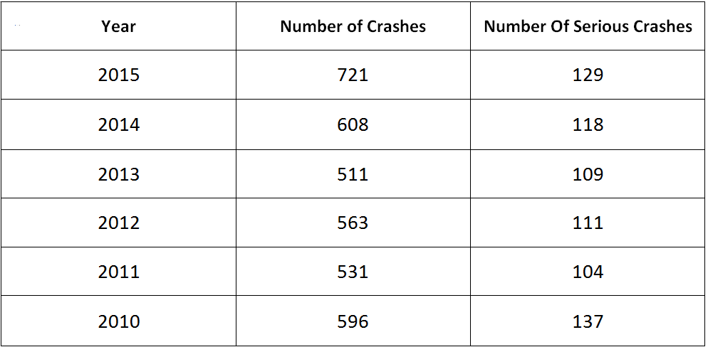 A14 crashes table
