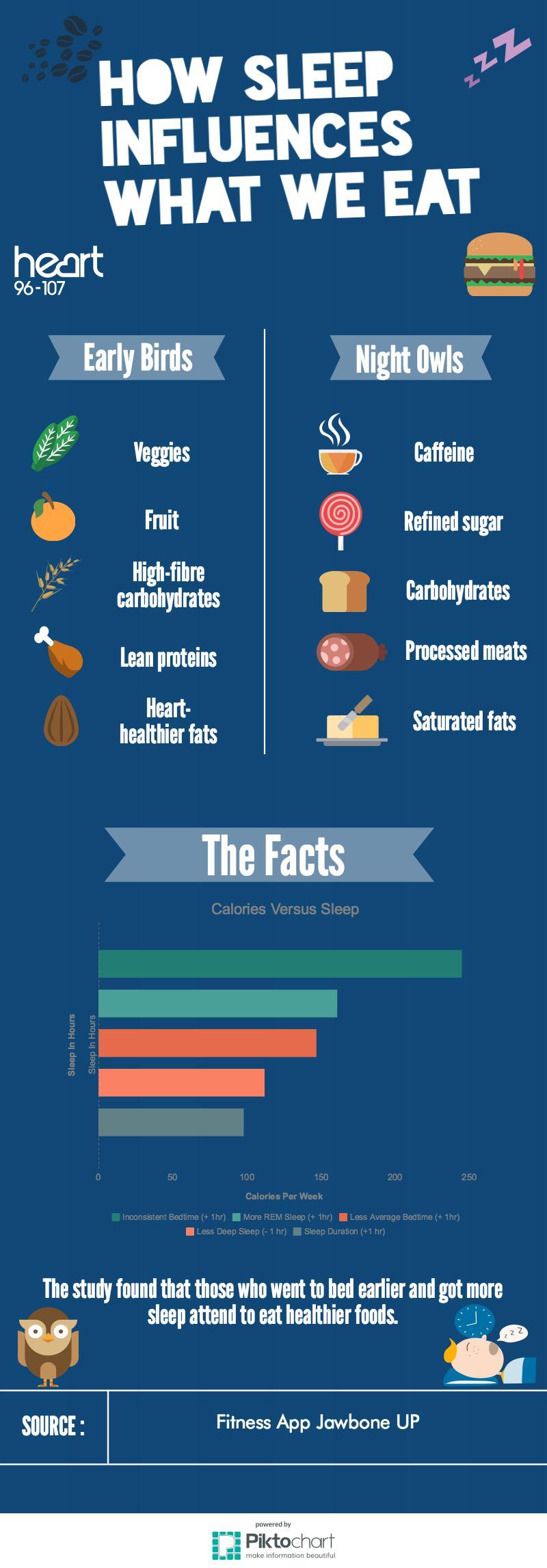 How sleep influences what we eat