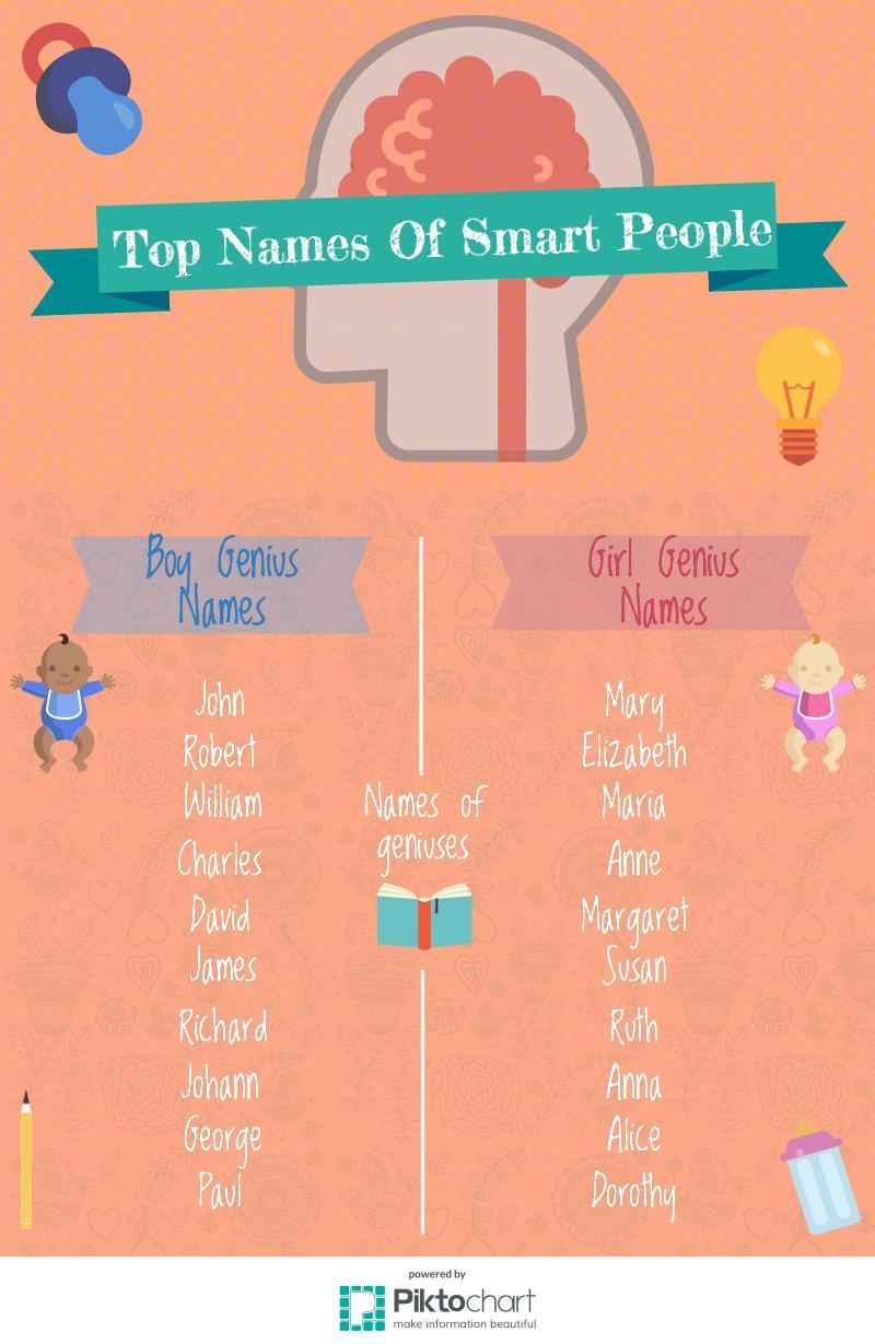 genius child names