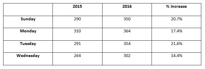 Addenbrooke's attendances
