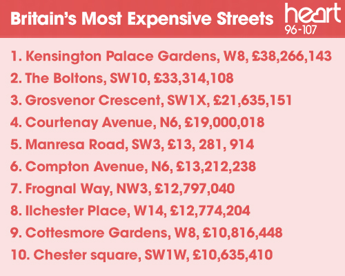 The Most Expensive Streets In The UK Are Revealed!